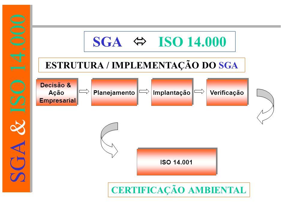 ESTRUTURA / IMPLEMENTAÇÃO DO SGA CERTIFICAÇÃO AMBIENTAL