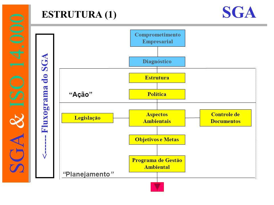 SGA ESTRUTURA (1) <------ Fluxograma do SGA Ação Planejamento
