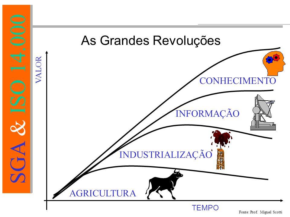 As Grandes Revoluções CONHECIMENTO INFORMAÇÃO INDUSTRIALIZAÇÃO