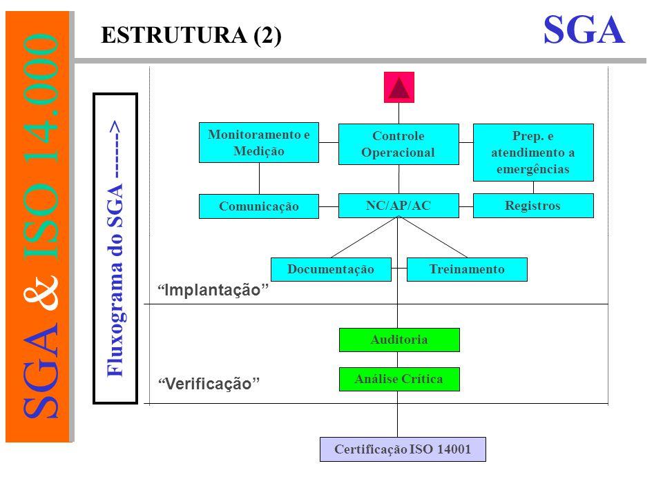 Monitoramento e Medição Prep. e atendimento a emergências