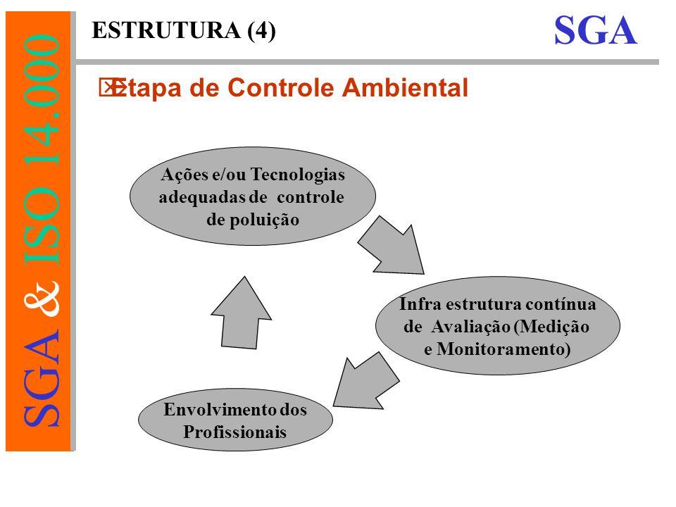 Ações e/ou Tecnologias Infra estrutura contínua
