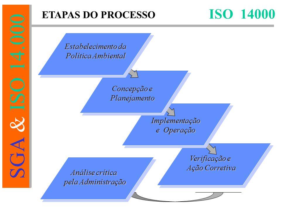 ISO 14000 ETAPAS DO PROCESSO Estabelecimento da Política Ambiental