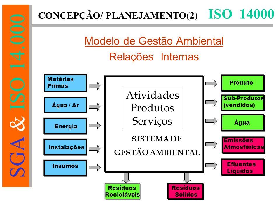 Modelo de Gestão Ambiental