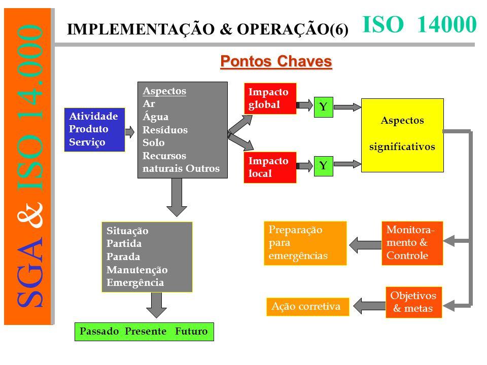ISO 14000 IMPLEMENTAÇÃO & OPERAÇÃO(6) Pontos Chaves Y Atividade