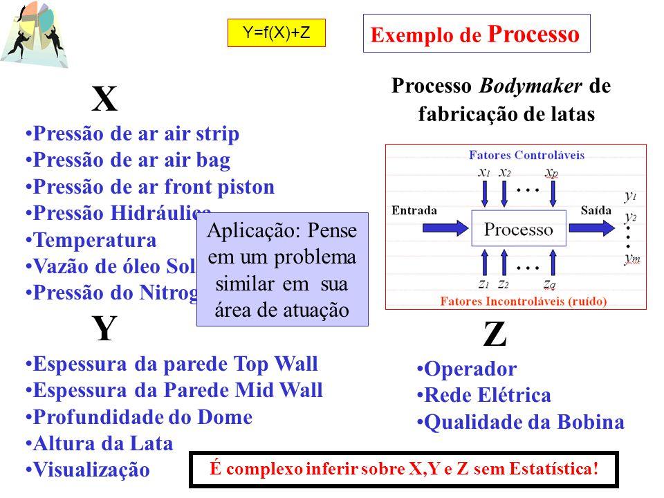 X Y Z Processo Bodymaker de fabricação de latas Exemplo de Processo