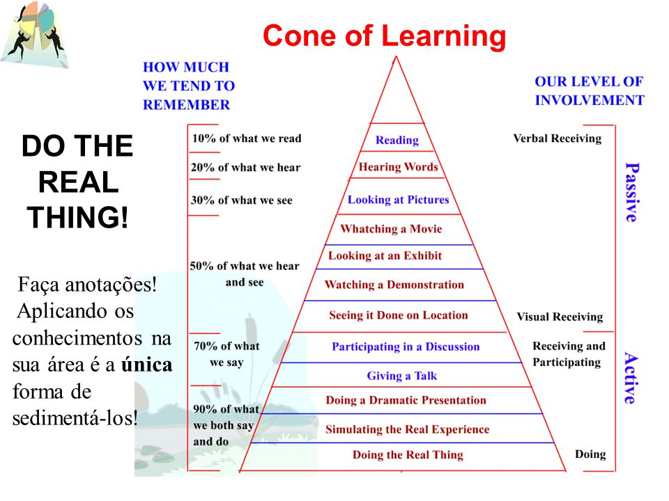 Cone of Learning DO THE REAL THING!