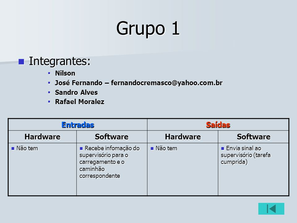 Grupo 1 Integrantes: Entradas Saídas Hardware Software Nilson
