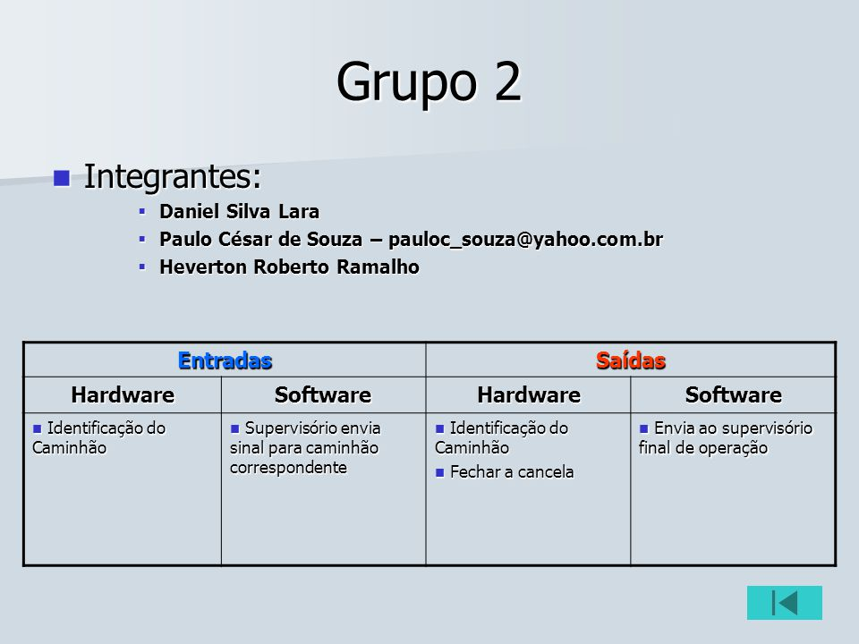 Grupo 2 Integrantes: Entradas Saídas Hardware Software