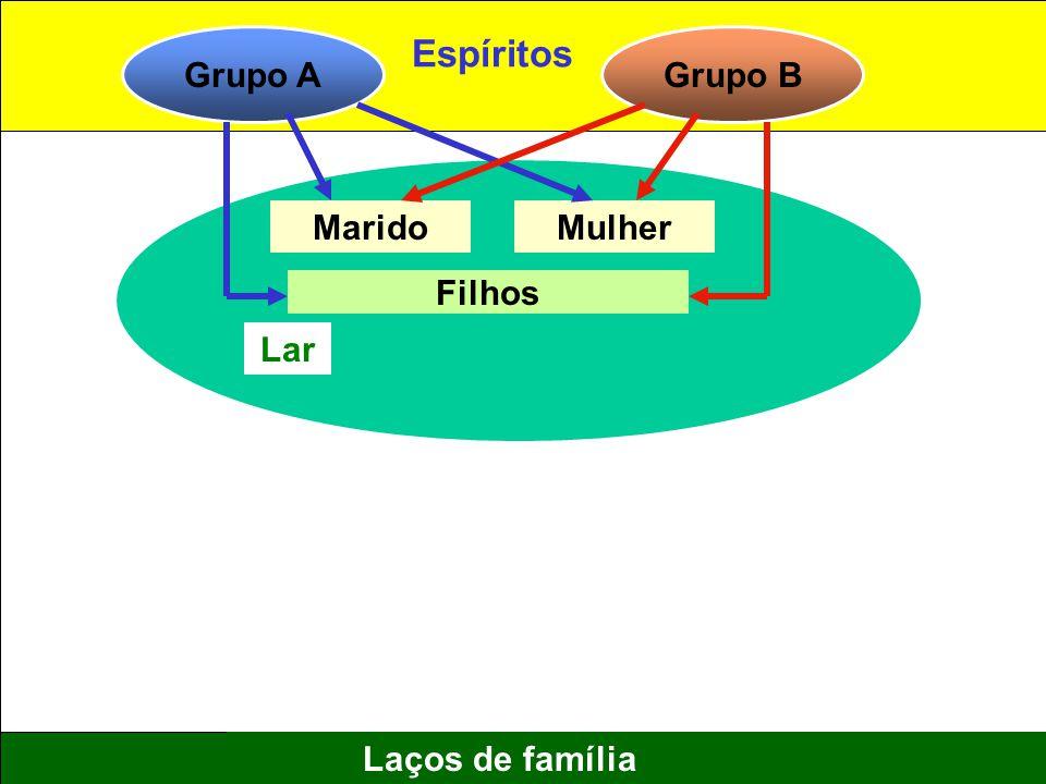 Grupo A Espíritos Grupo B Marido Mulher Filhos Lar