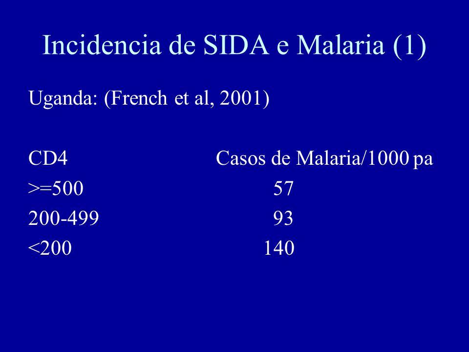 Incidencia de SIDA e Malaria (1)