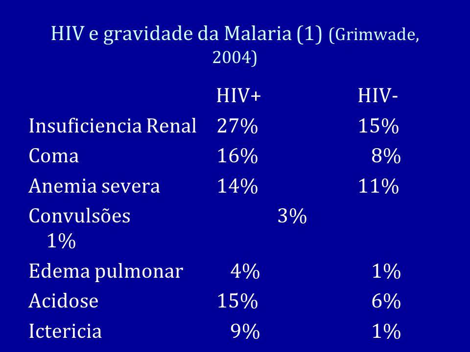 HIV e gravidade da Malaria (1) (Grimwade, 2004)