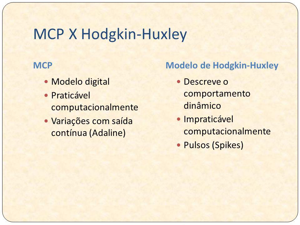 MCP X Hodgkin-Huxley MCP Modelo de Hodgkin-Huxley Modelo digital