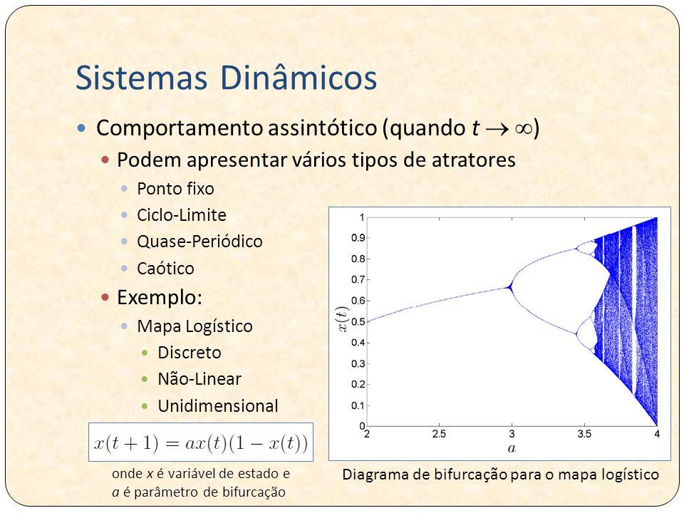 Sistemas Dinâmicos Comportamento assintótico (quando t  )