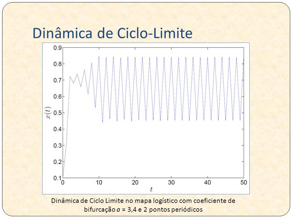 Dinâmica de Ciclo-Limite
