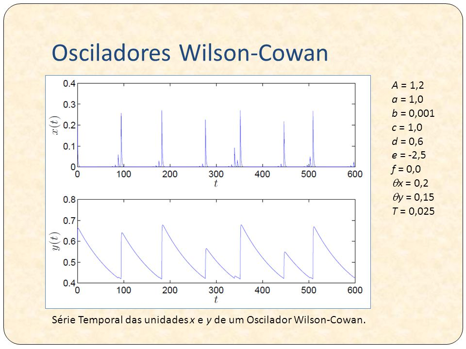 Osciladores Wilson-Cowan