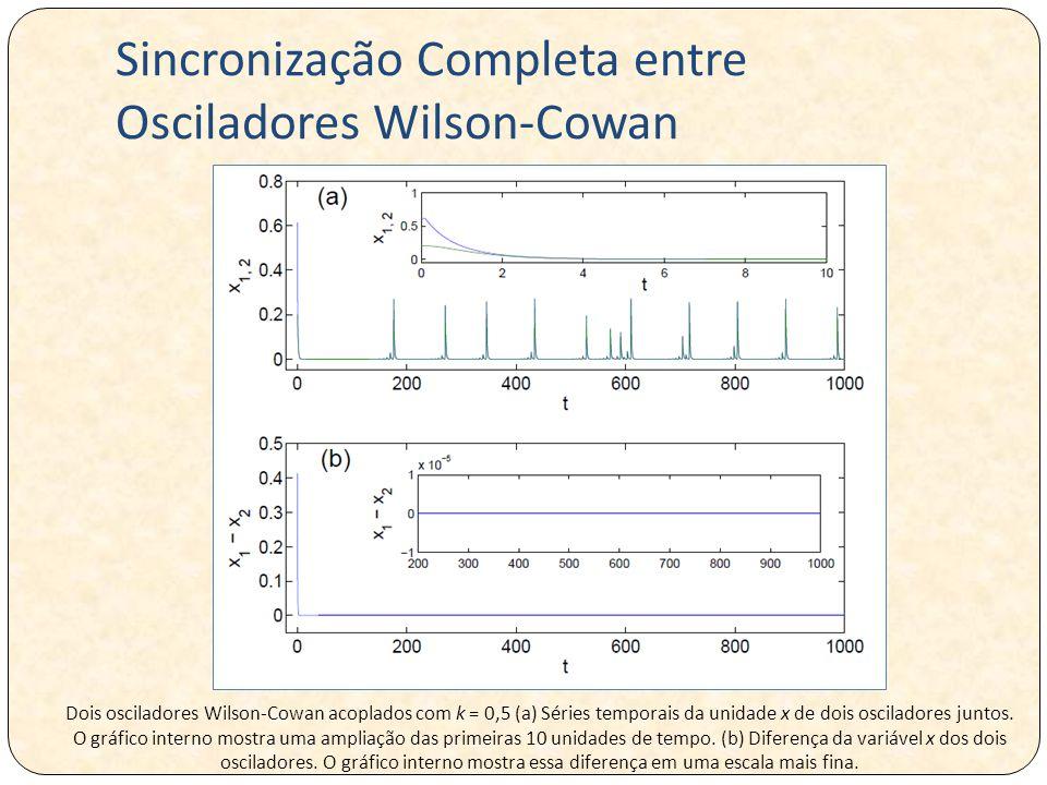 Sincronização Completa entre Osciladores Wilson-Cowan