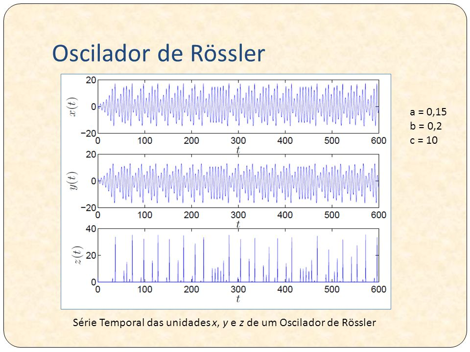 Oscilador de Rössler a = 0,15 b = 0,2 c = 10