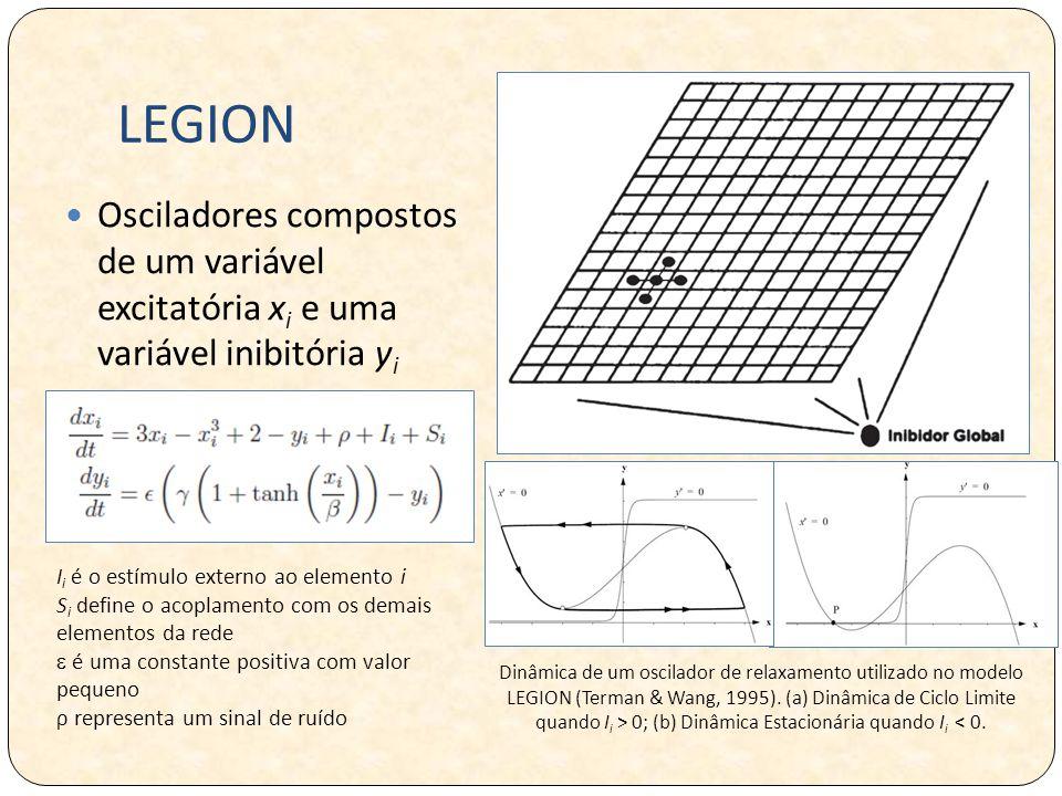LEGION Osciladores compostos de um variável excitatória xi e uma variável inibitória yi.