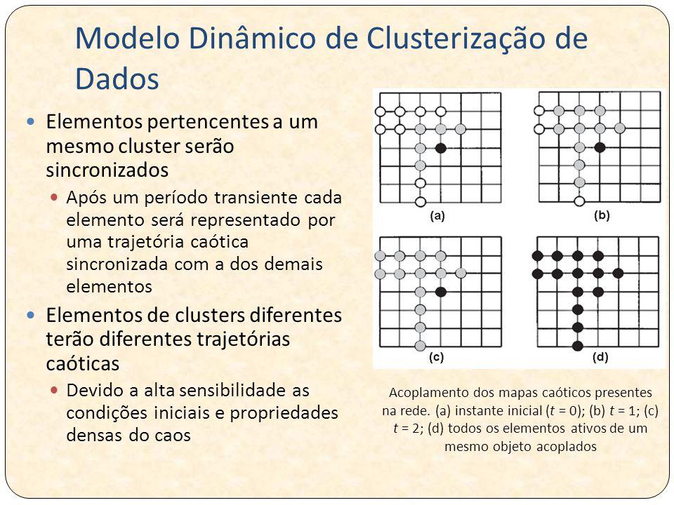 Modelo Dinâmico de Clusterização de Dados