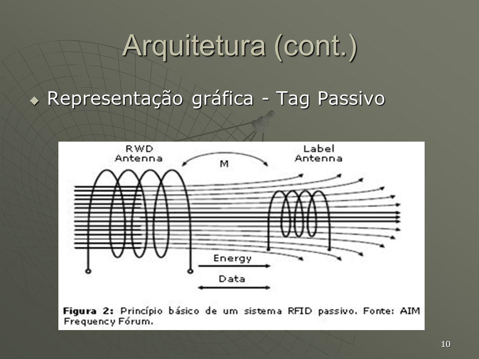 Arquitetura (cont.) Representação gráfica - Tag Passivo