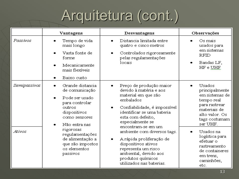 Arquitetura (cont.)