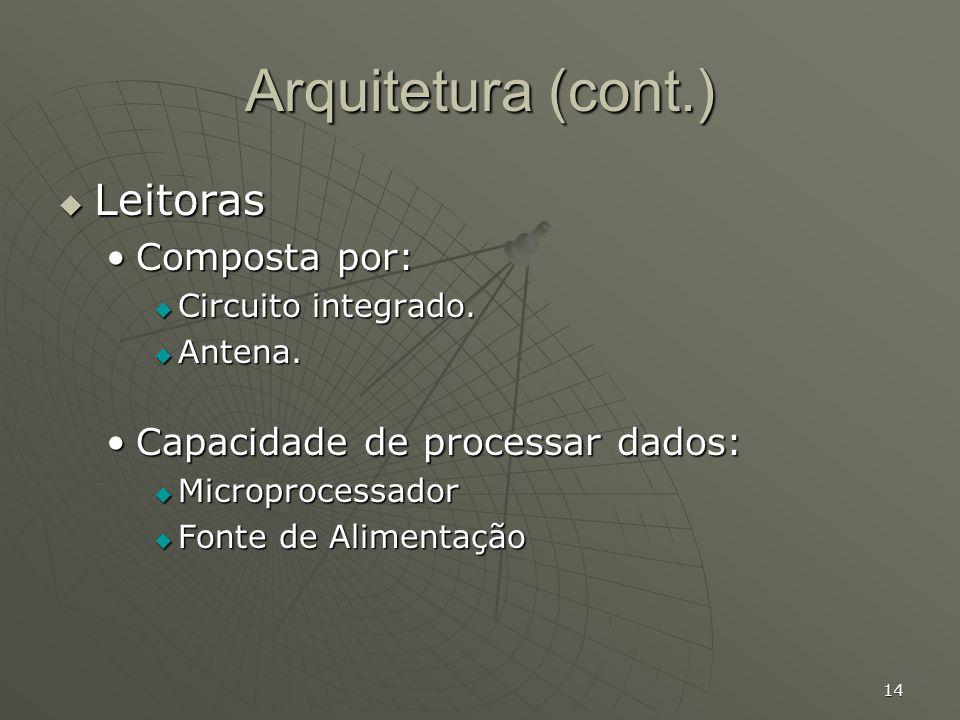 Arquitetura (cont.) Leitoras Composta por: