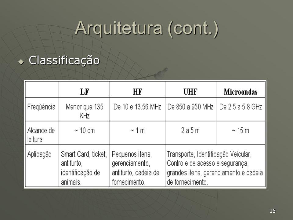 Arquitetura (cont.) Classificação