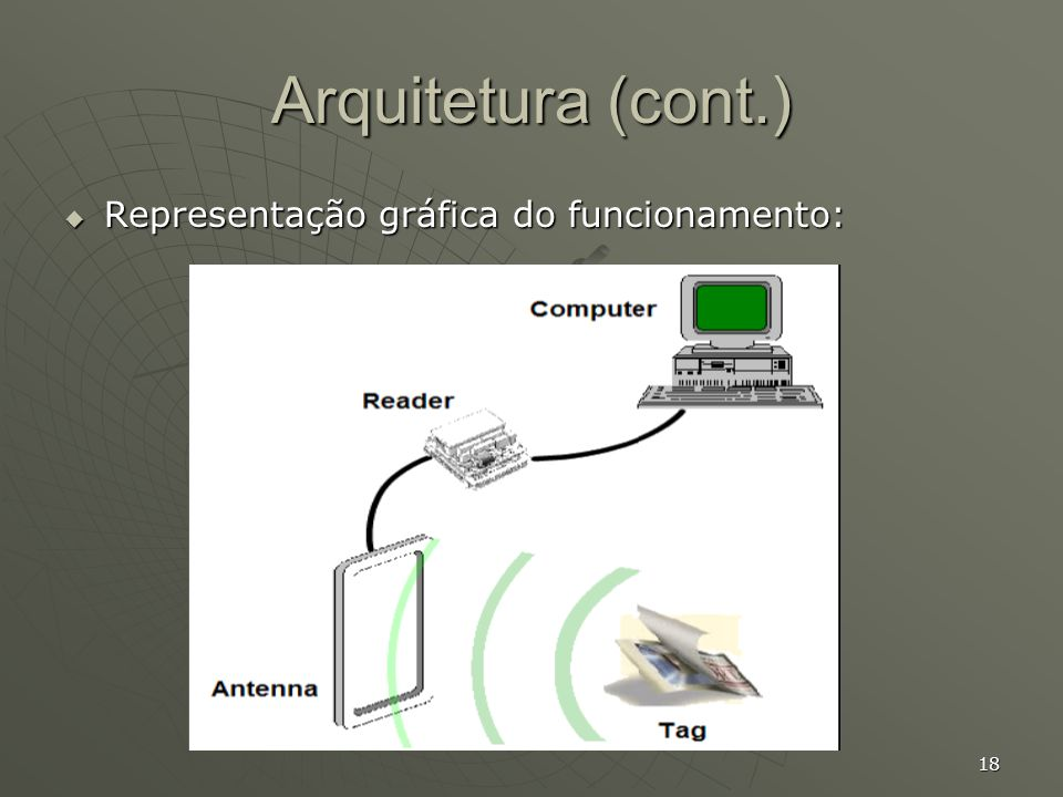 Arquitetura (cont.) Representação gráfica do funcionamento: