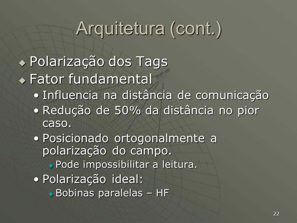 Arquitetura (cont.) Polarização dos Tags Fator fundamental