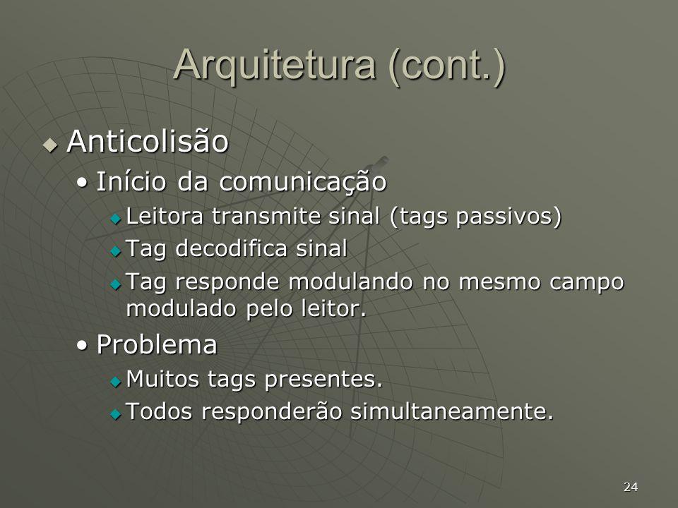 Arquitetura (cont.) Anticolisão Início da comunicação Problema