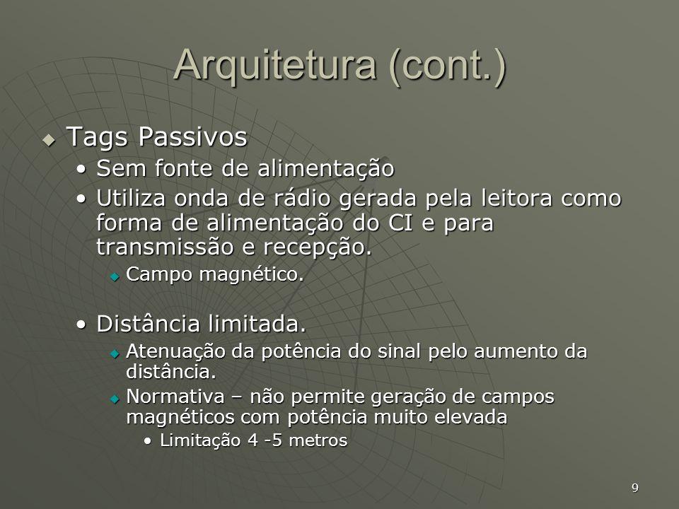 Arquitetura (cont.) Tags Passivos Sem fonte de alimentação