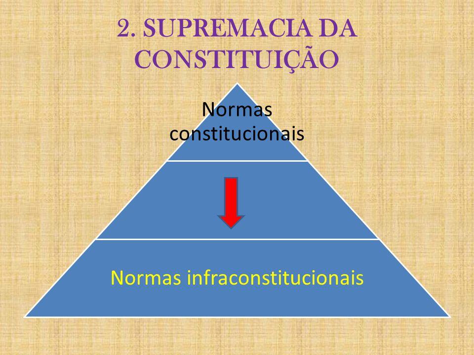 2. SUPREMACIA DA CONSTITUIÇÃO