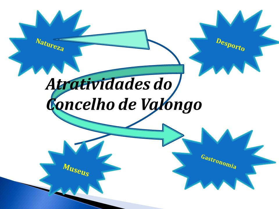 Atratividades do Concelho de Valongo