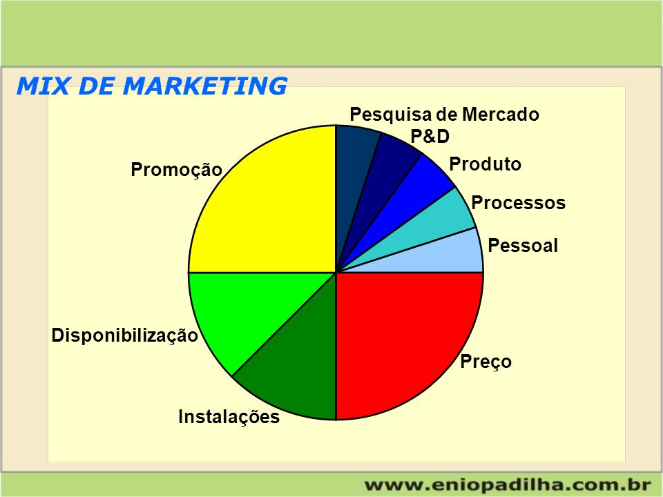 MIX DE MARKETING Pesquisa de Mercado P&D Produto Promoção Processos