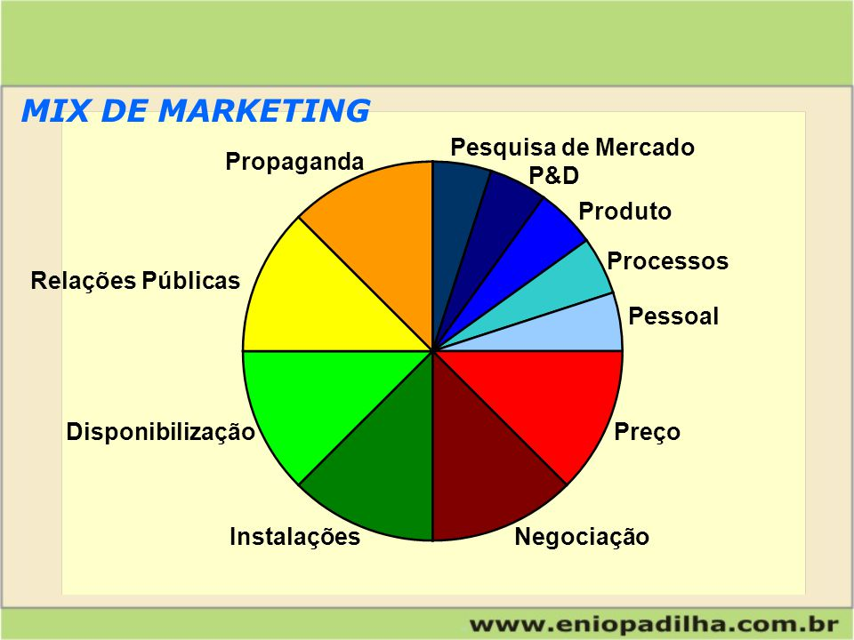 MIX DE MARKETING Pesquisa de Mercado Propaganda P&D Produto Processos