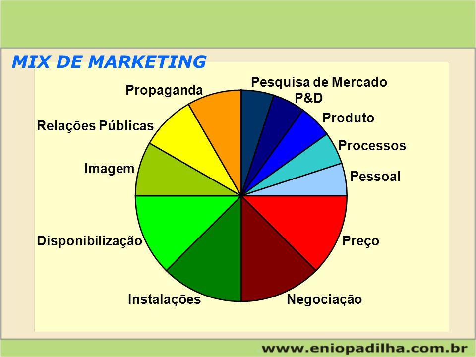 MIX DE MARKETING Pesquisa de Mercado Propaganda P&D Produto