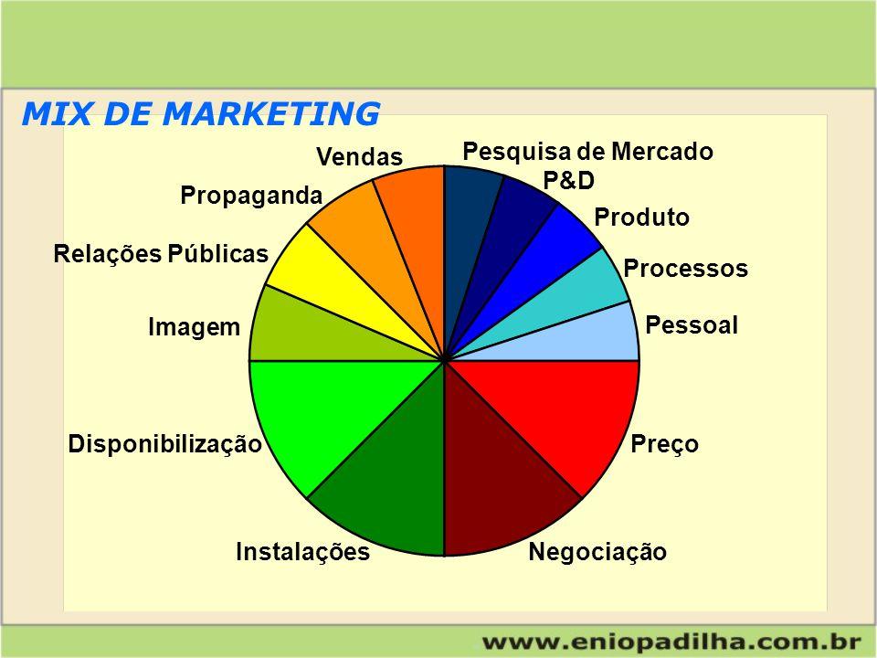 MIX DE MARKETING Pesquisa de Mercado Vendas P&D Propaganda Produto