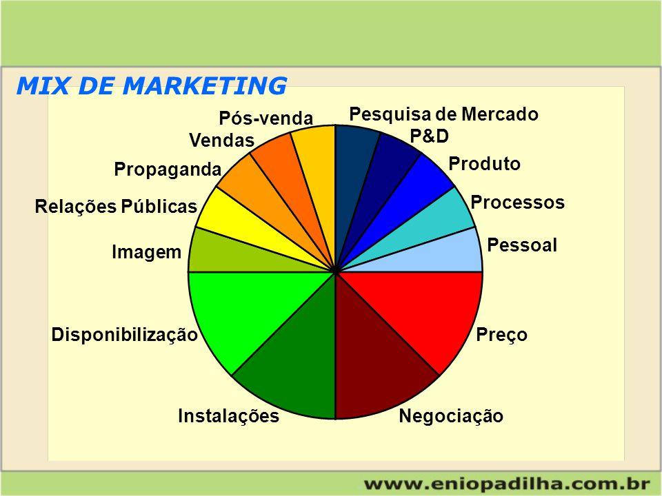 MIX DE MARKETING Pesquisa de Mercado Pós-venda P&D Vendas Produto