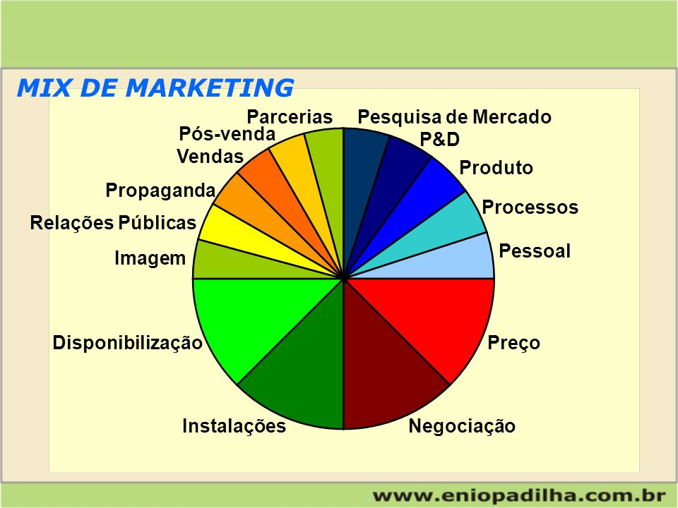 MIX DE MARKETING Parcerias Pesquisa de Mercado Pós-venda P&D Vendas