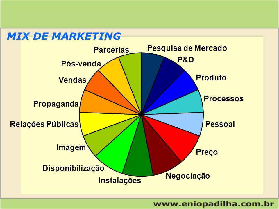 MIX DE MARKETING Pesquisa de Mercado Parcerias P&D Pós-venda Produto