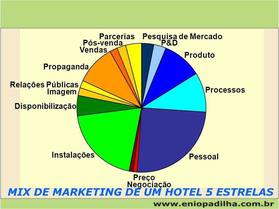 MIX DE MARKETING DE UM HOTEL 5 ESTRELAS
