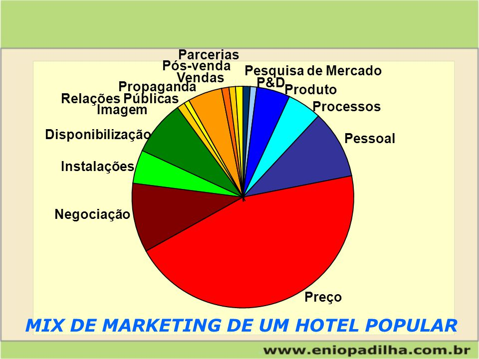 MIX DE MARKETING DE UM HOTEL POPULAR