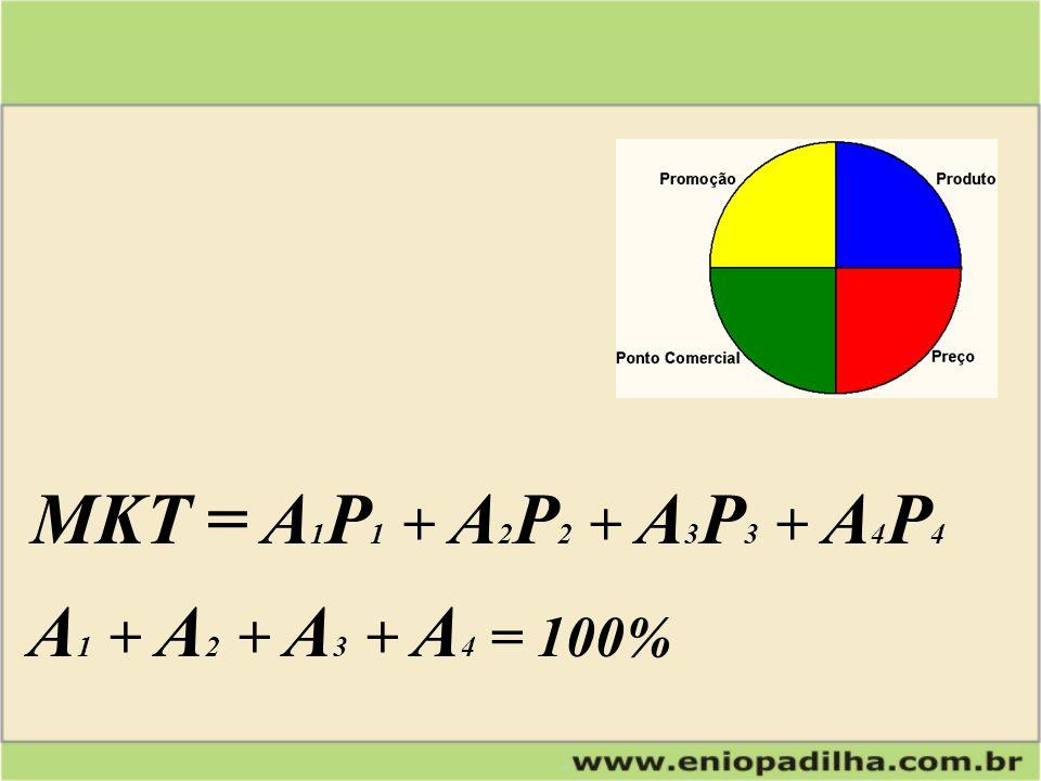 MKT = A1P1 + A2P2 + A3P3 + A4P4 A1 + A2 + A3 + A4 = 100%