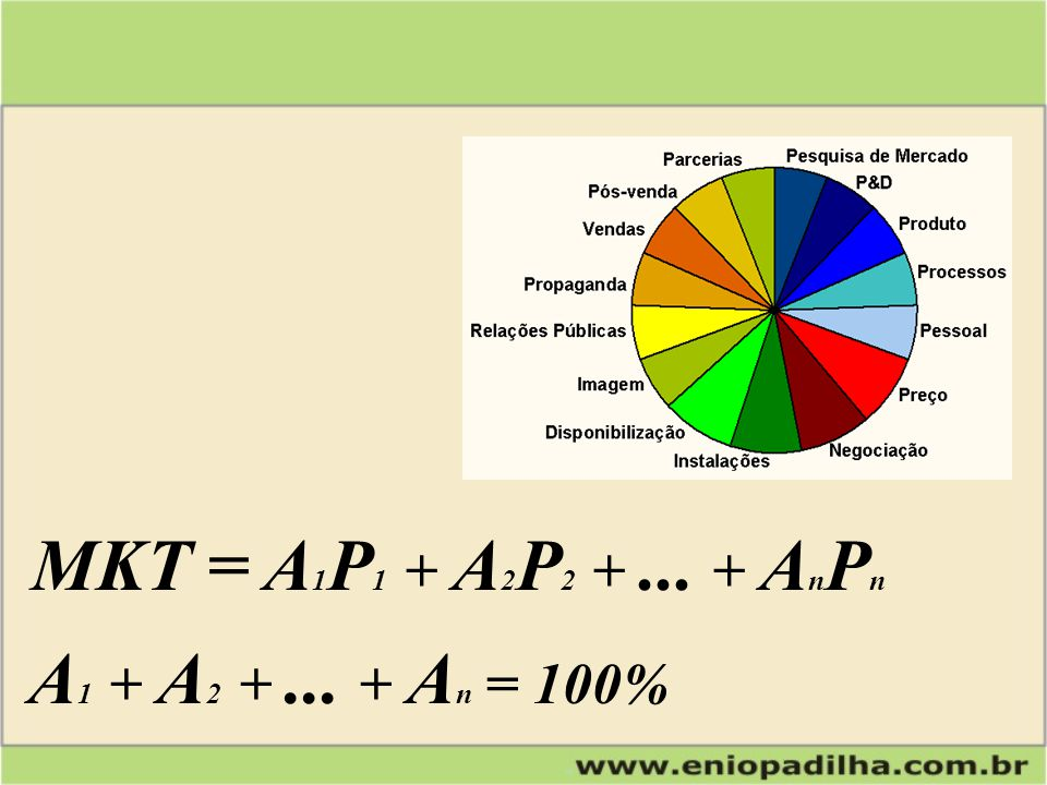 MKT = A1P1 + A2P2 + ... + AnPn A1 + A2 + ... + An = 100%