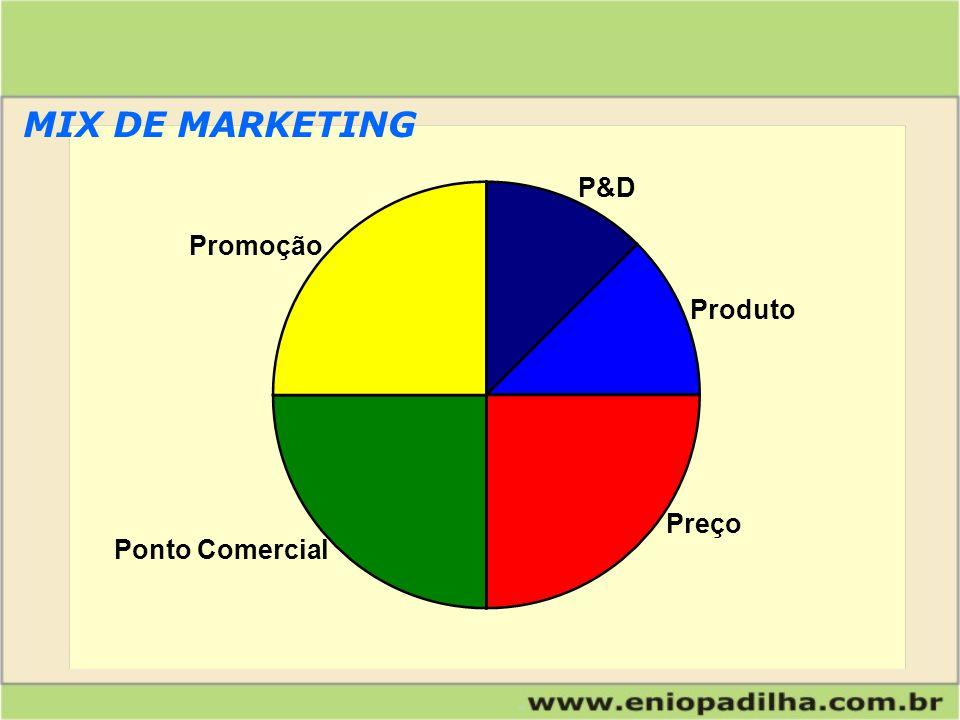 MIX DE MARKETING P&D Promoção Produto Preço Ponto Comercial