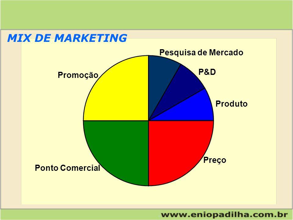 MIX DE MARKETING Pesquisa de Mercado P&D Promoção Produto Preço