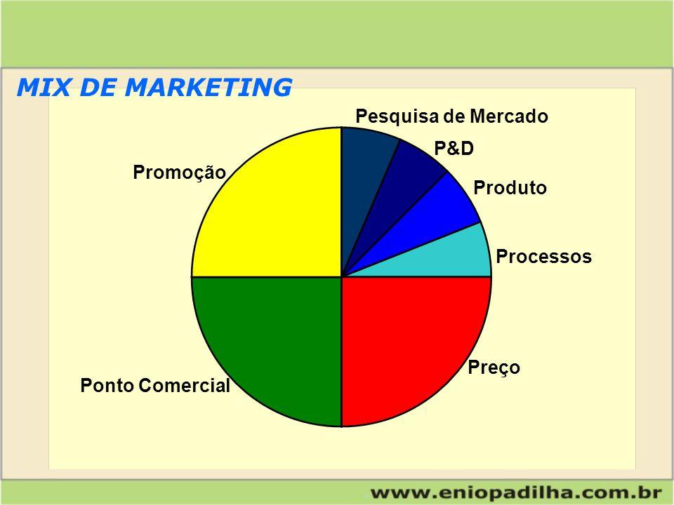 MIX DE MARKETING Pesquisa de Mercado P&D Promoção Produto Processos