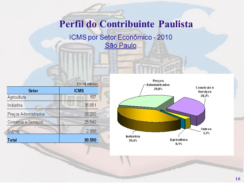 Perfil do Contribuinte Paulista