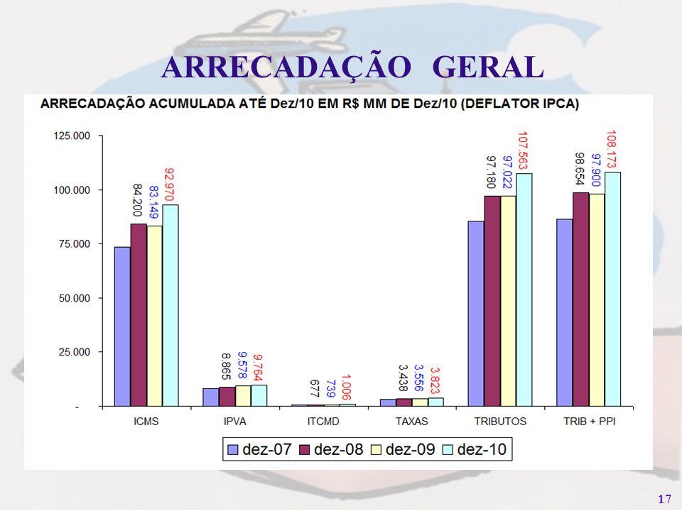 ARRECADAÇÃO GERAL