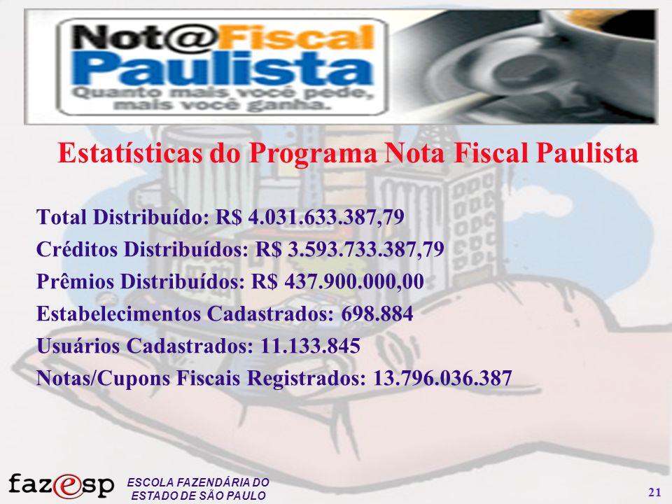 Estatísticas do Programa Nota Fiscal Paulista